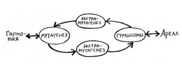 Это...  Если принять схему маятника в таком виде (рис.1) -- с точки зрения Естества, как продукта гармонии...