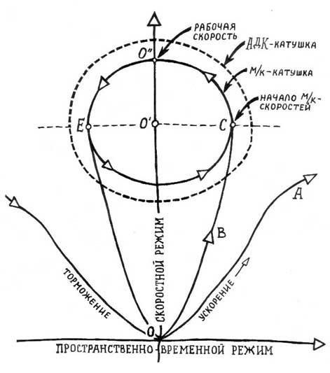 Схема управления дизельным двигателем 524тд